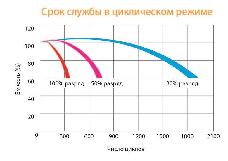 Как меняется емкость акб при разном вольтаже